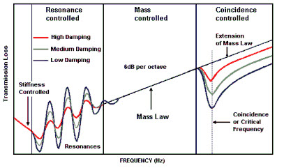 Graph Showing Mass Law