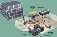 Waukesha Cogeneration Diagram