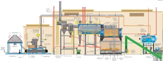 Diagram of Indoors Cogen Plant- Hurst Boiler and Welding Co
