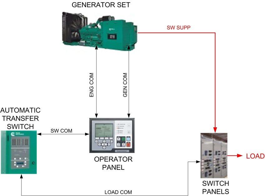 advancements in generator control panels multiple. Black Bedroom Furniture Sets. Home Design Ideas