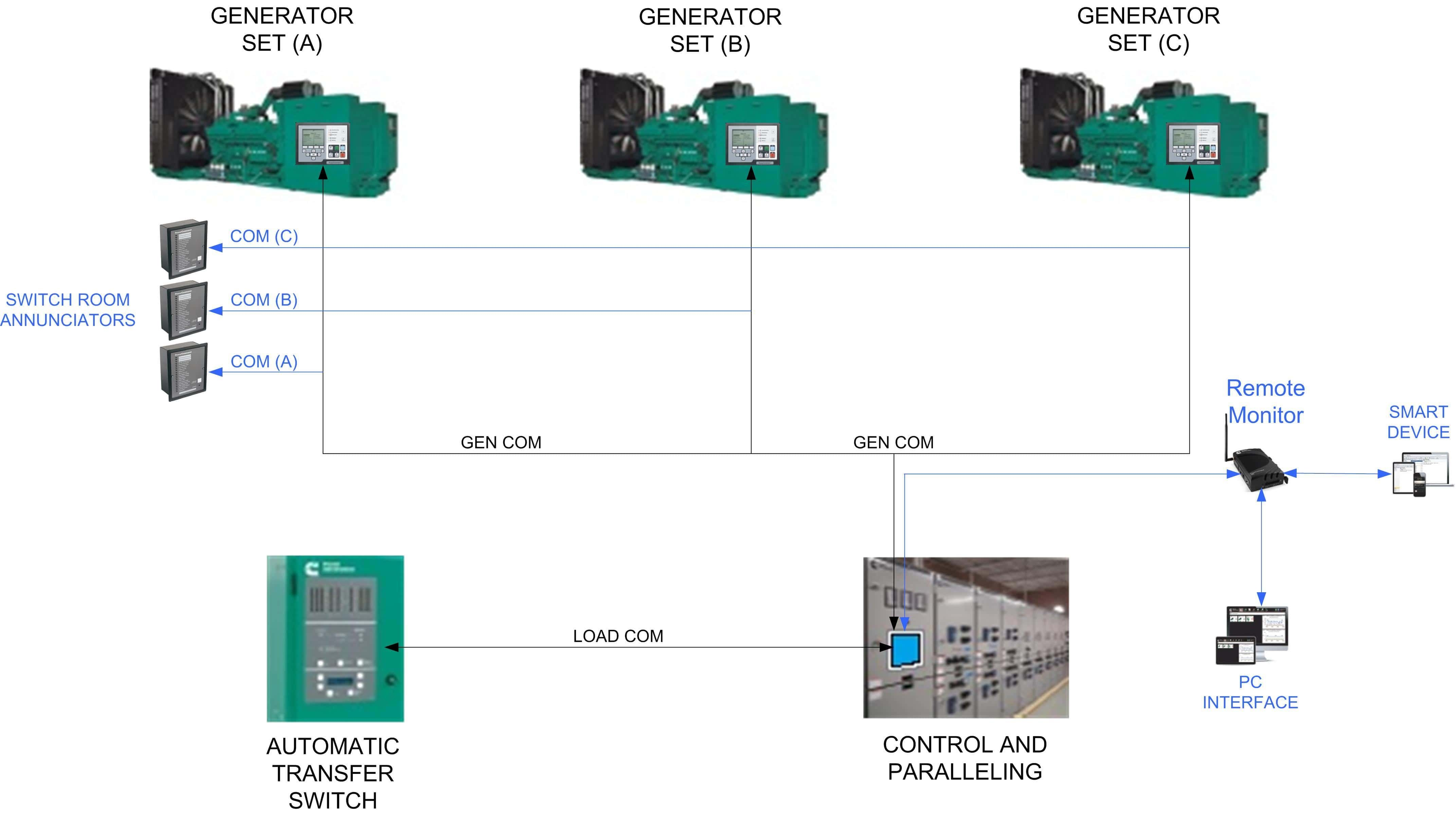 Diagram Switching Power Supply Free Wiring For You Switchingpowersupplyblockdiagram Advancements In Generator Control Panels Multiple Circuit Of Self Block