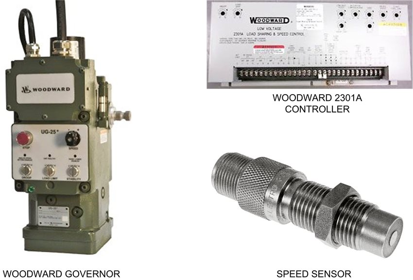 یک سیستم کنترل Woodward در زیر آمده است:  گاورنر وودوارد - سرعت موتور به وسیله گاورنر مرکزی کنترل می شود. گاورنرسیگنال ورودی آنالوگ را از کنترلر دریافت می کند. سنسور سرعت یا پیکاپ- سنسور مغناطیسی که اطلاعات را به کنترل کننده Woodward می دهد. کنترل کننده Woodward 2301A - دریافت سیگنال از سنسور سرعت و انتقال سیگنال به گاورنر و بردهای کنترلی دیگر.