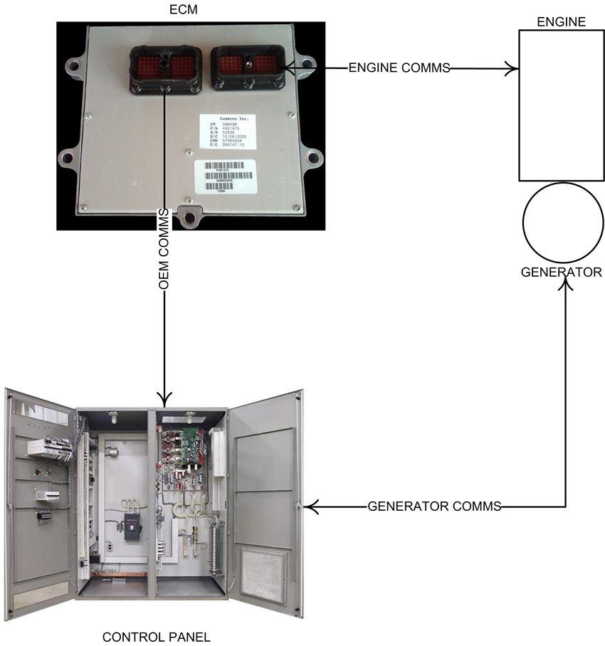 موتور پیشرفته بدون کنترل ژنراتور