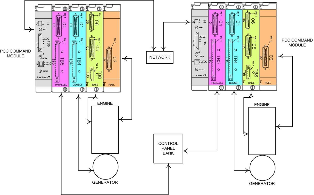 ماژول کنترل PCC 3200