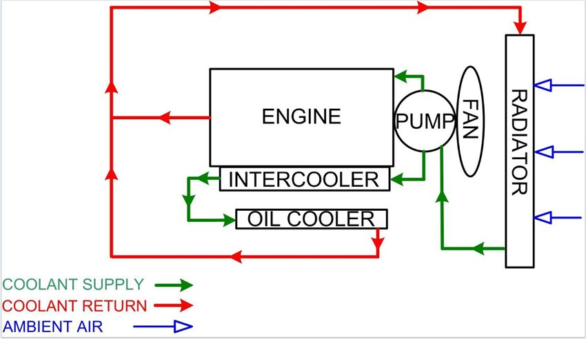 Generator Cooling Systems – Internal Combustion Engine Cooling System Diagram
