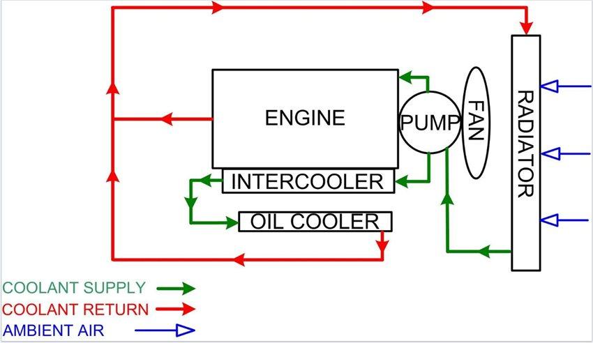 generator oil diagram generator cooling systems generator information  generator cooling systems generator