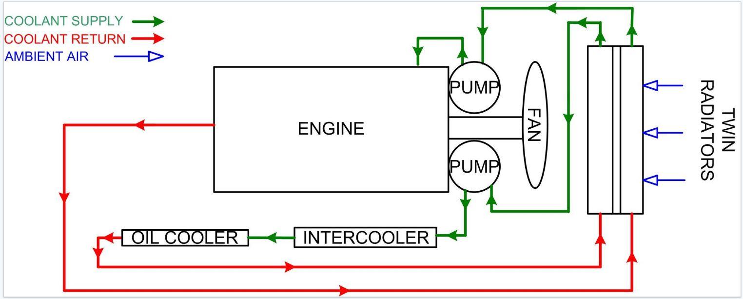 generator cooling systems generator information LS1 Engine Oil Flow Diagram
