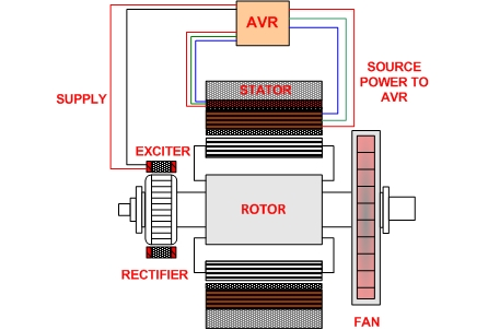 Generator Excitation Control Systems & Methods | Shunt, EBS, PMG, and AUX  w/ Diagrams!