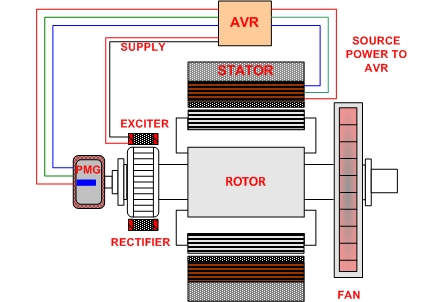 Generator Excitation Control Systems Methods Shunt Ebs Pmg And Aux W Diagrams