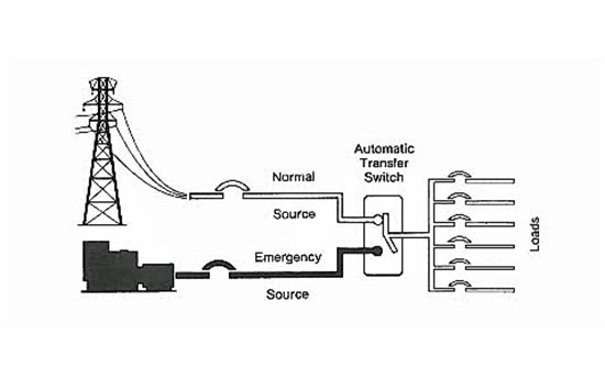 how a control system works within an automatic transfer Generator Transfer Switch Residential