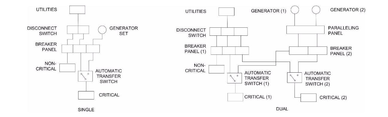 Standby generator installation information prepartion examples figure 6g swarovskicordoba Gallery