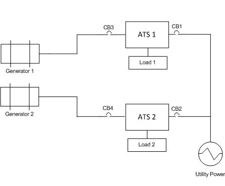 Automatic Transfer Switch Configuration Example