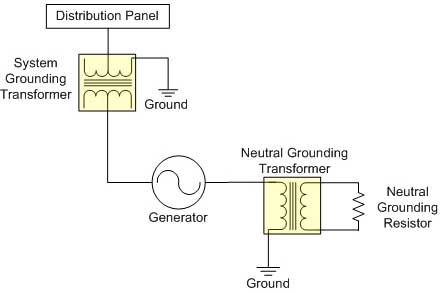 High Impedance Grounding
