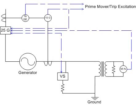 Commercial Generator Grounding Methods   Low & High Impedance ... on neutral grounding resistor purpose, neutral earthing resistor, neutral grounding resistor 400 amps 2400v, neutral grounding resistor wiring, neutral electrical system diagrams, neutral ground with cooktop, neutral 3 phase circuit, neutral ground electricity power,