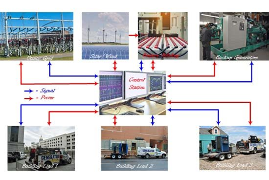 Advanced Microgrid for Critical Power Installation
