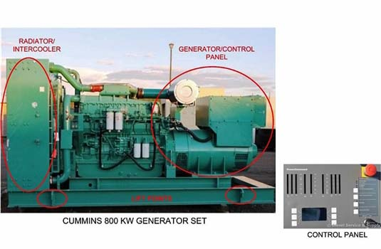 Securing and Protecting Generator